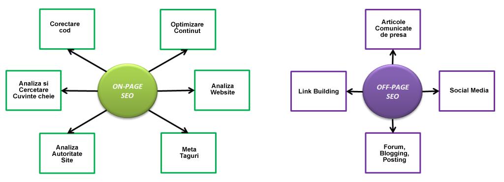 Promovare si optimizare site prin link building